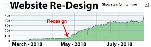 website Re-design sydney 2018